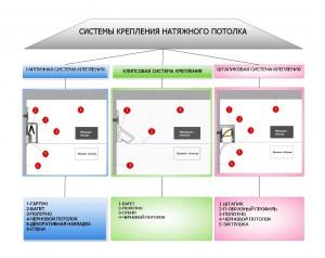sistema-krepleniya-natyazhnogo-potolka
