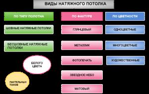 vidy-natyazhnyh-potolkov.png схема 2